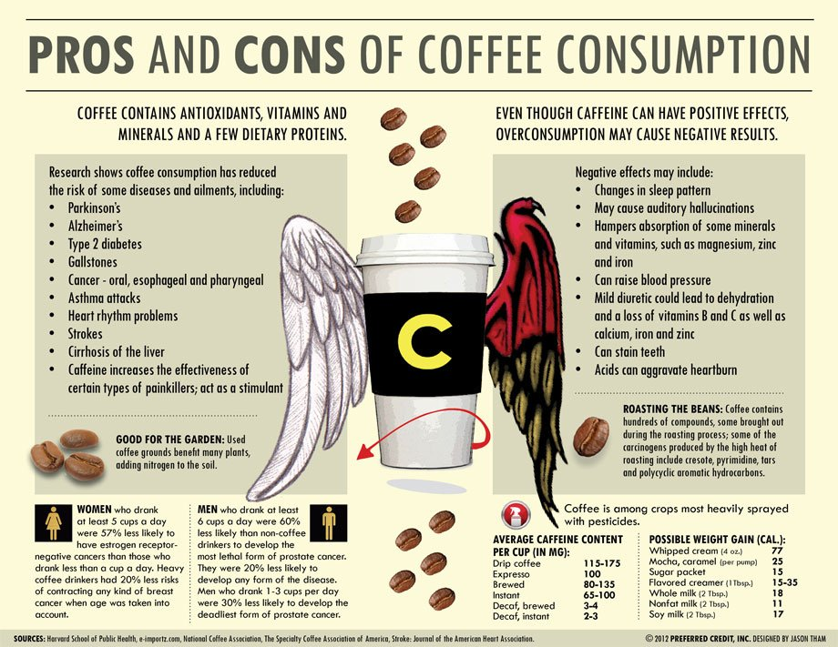 Downsides of Coffee