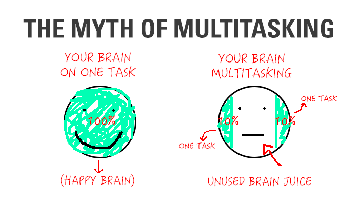 singletasking vs multitasking