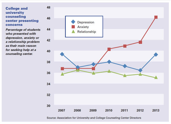 college students anxiety statistics