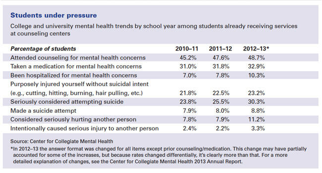 college students mental health statistics
