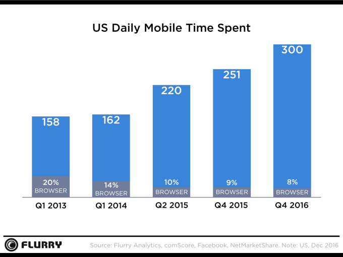 time spent on phones daily