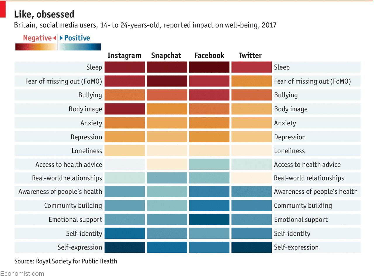social media and depression study