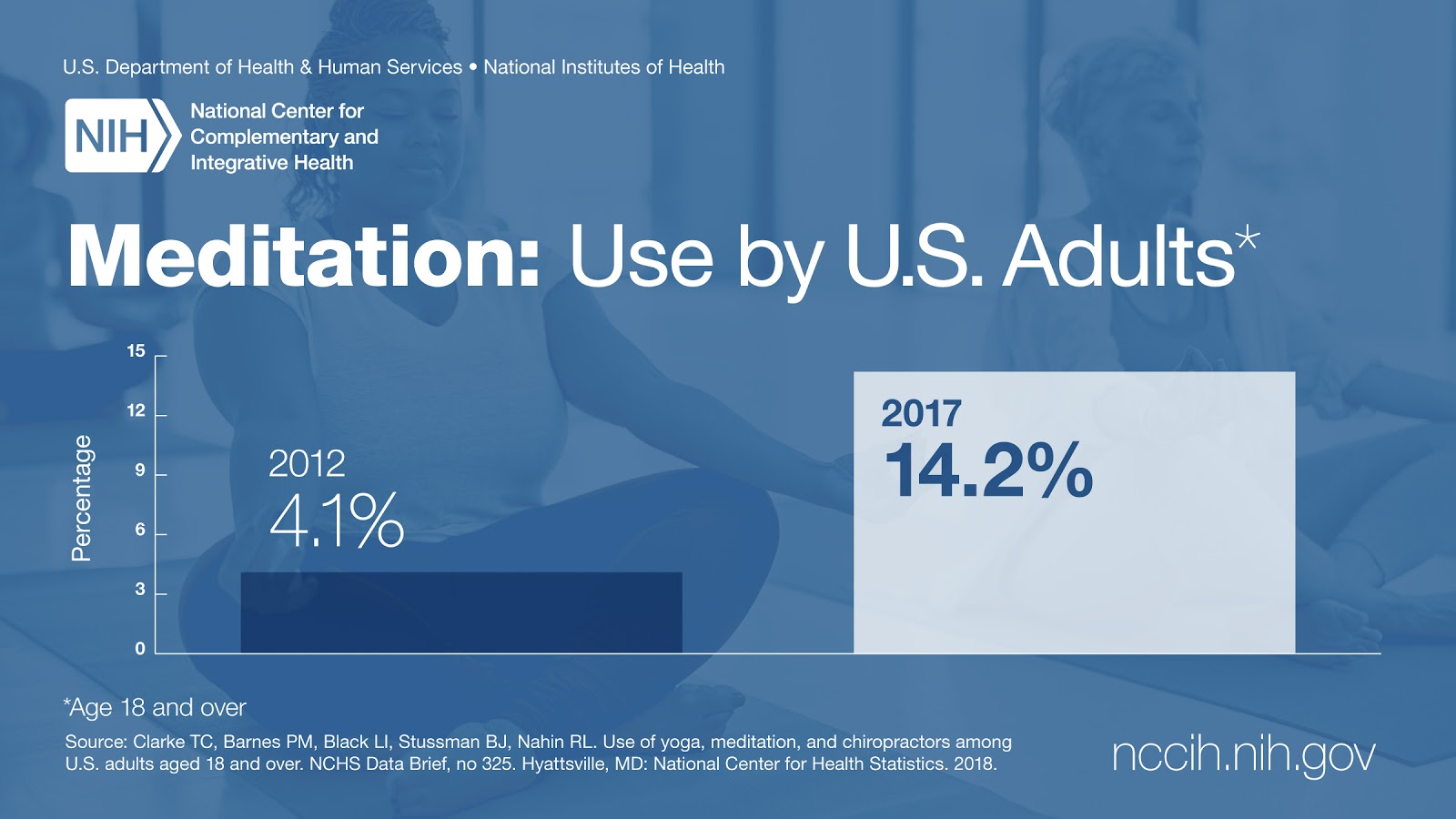percentage of americans that meditate