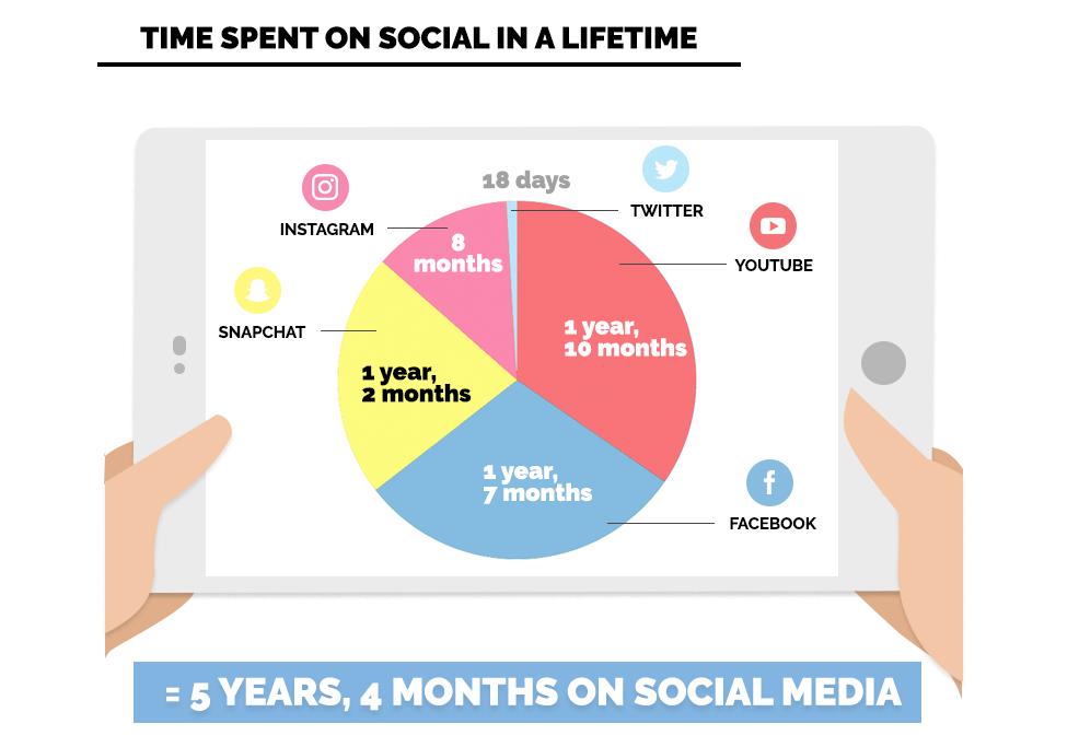 time spent on social media in a lifetime