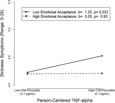 emotional acceptance and sickness symptoms