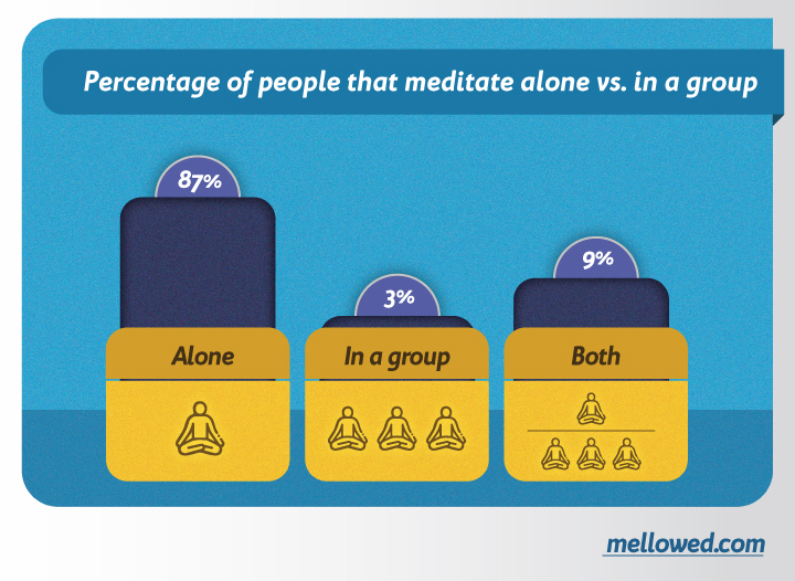 group meditation vs meditating alone