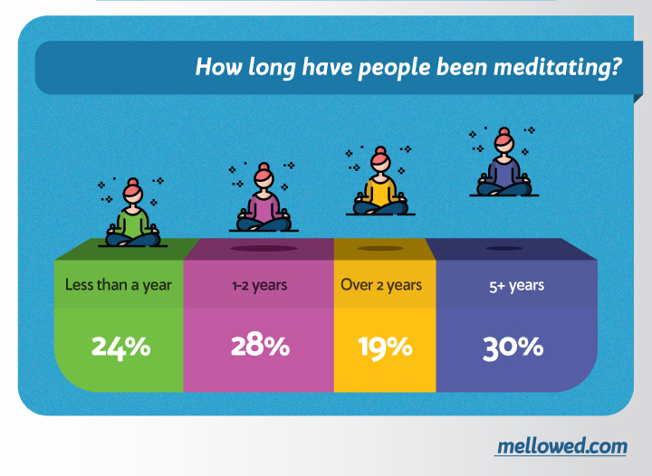 how long have you been meditating