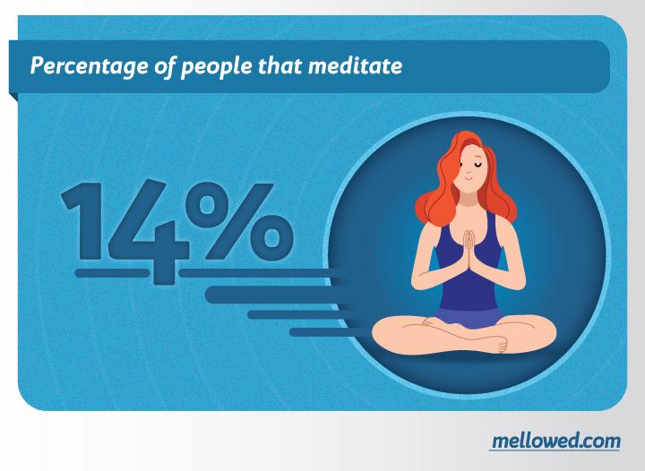 percentage of people that meditate