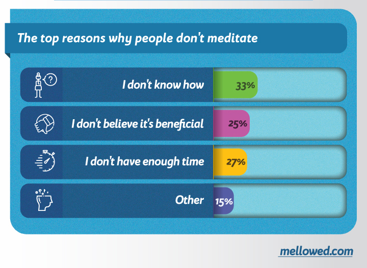 reasons why people don't meditate