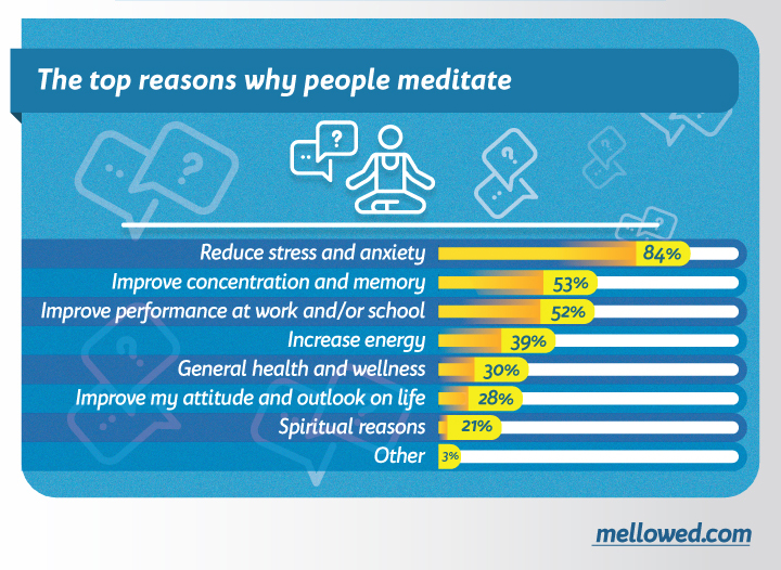 why people meditate